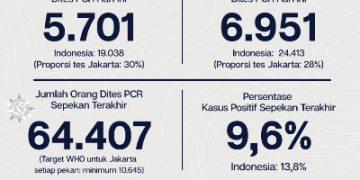 FOTO :  Kasus Covid-19 di Jakarta, hari ini, Senin (26/10)/ Dok Pemrov DKI Jakarta